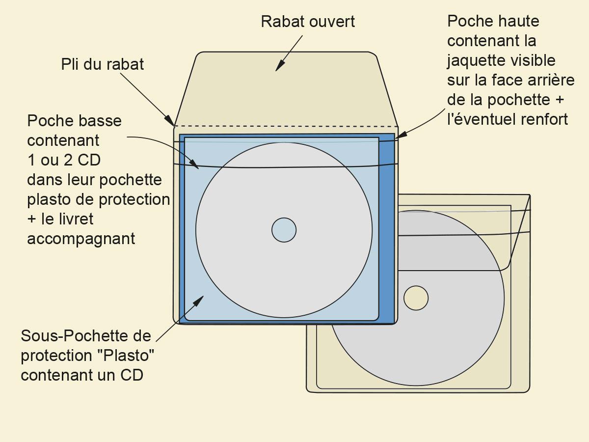 schéma de la pochette fabeco simple pour 1 ou 2 CD