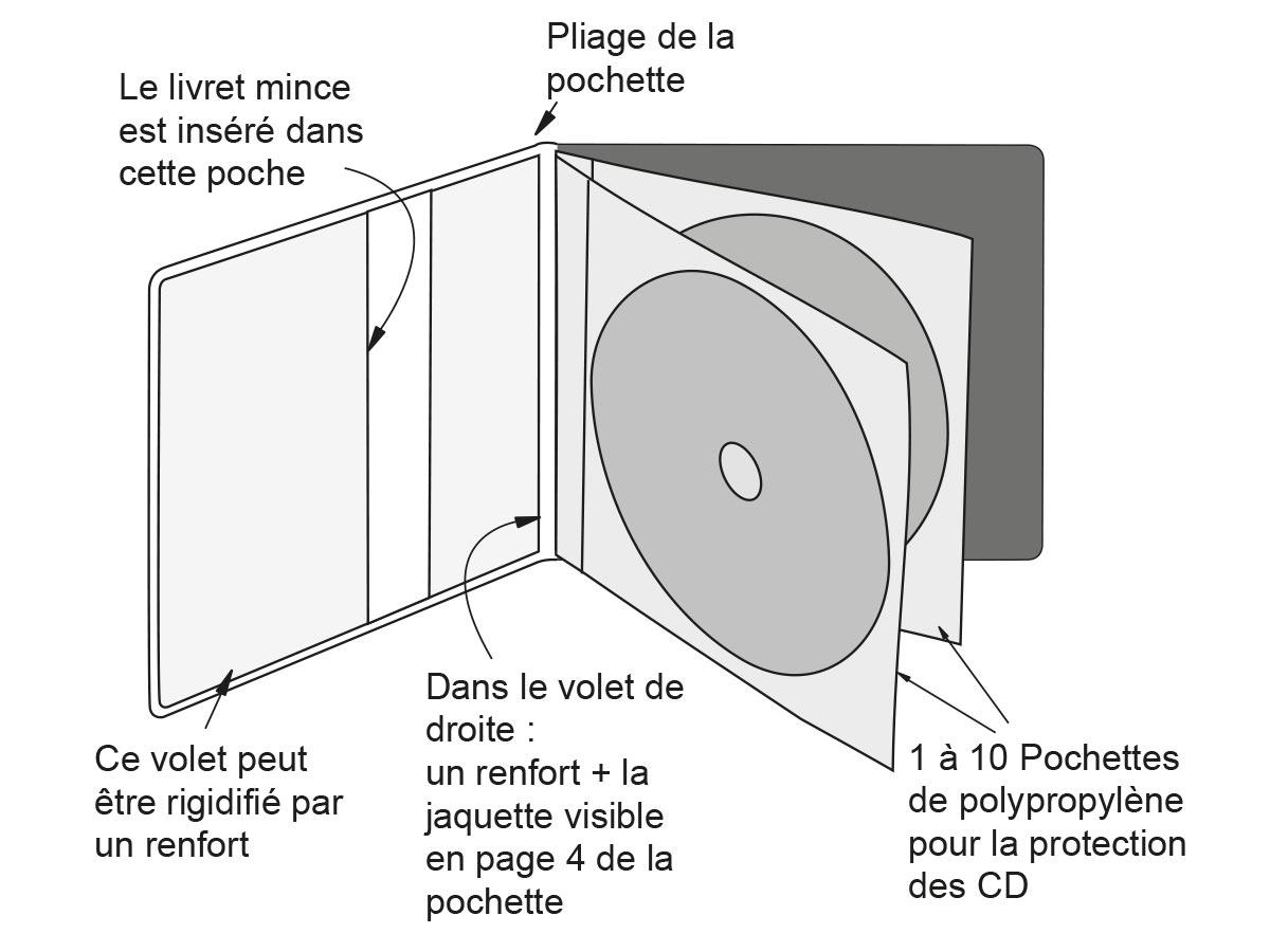 Schéma d'une pochette FabExtra pour 2 cd