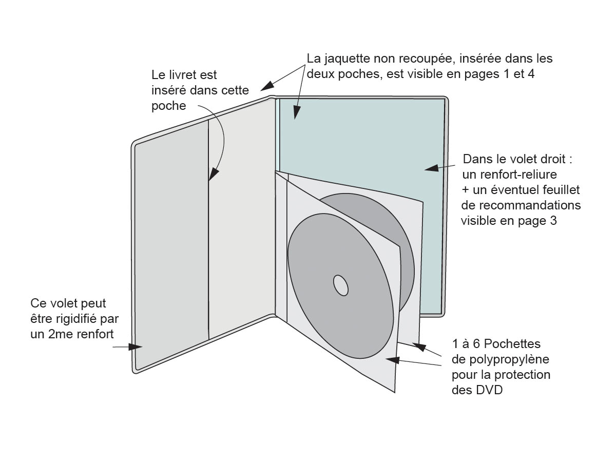 schéma de la pochette FabExtra